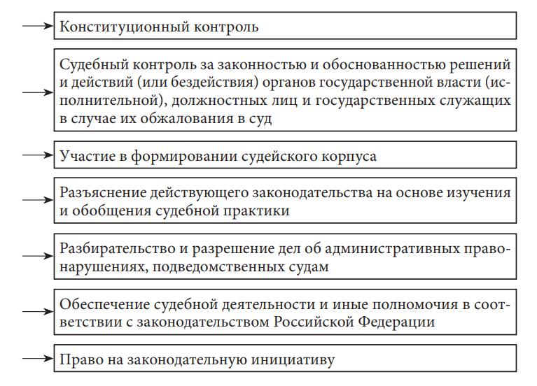 Функции (полномочия) судебной власти