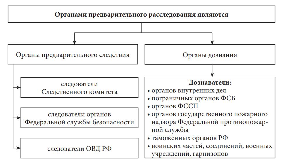 органы предварительного расследования