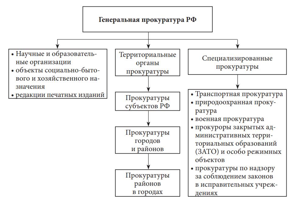 органы прокуратуры в Российской Федерации