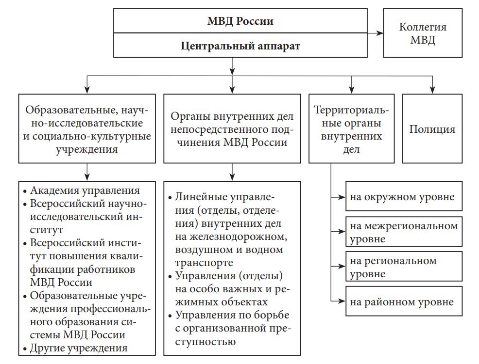 органы внутренних дел Российской Федерации