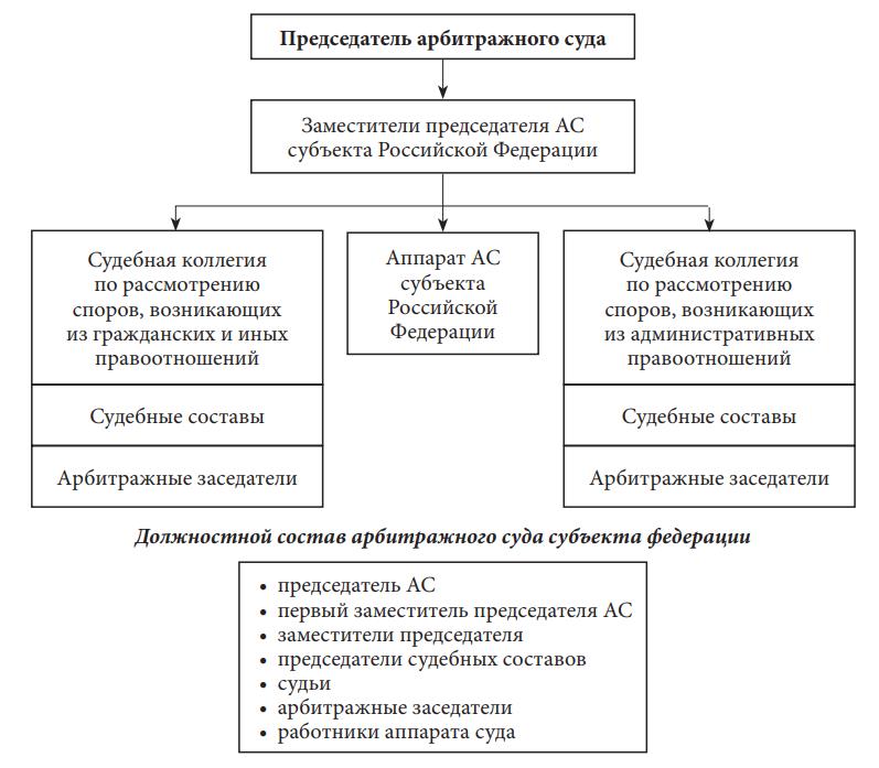 Состав арбитражного суда субъекта Российской Федерации