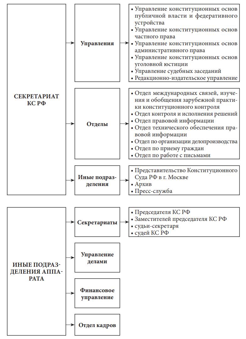 Структура аппарата Конституционного Суда Российской Федерации