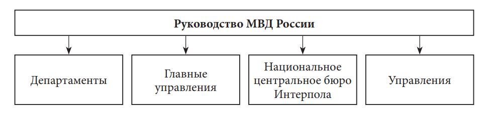 Структура центрального аппарата МВД России