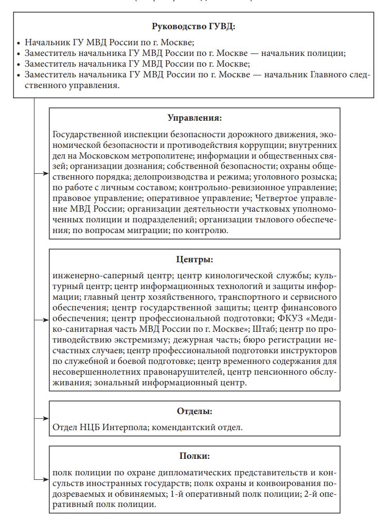 Структура УВД по субъекту Российской Федерации