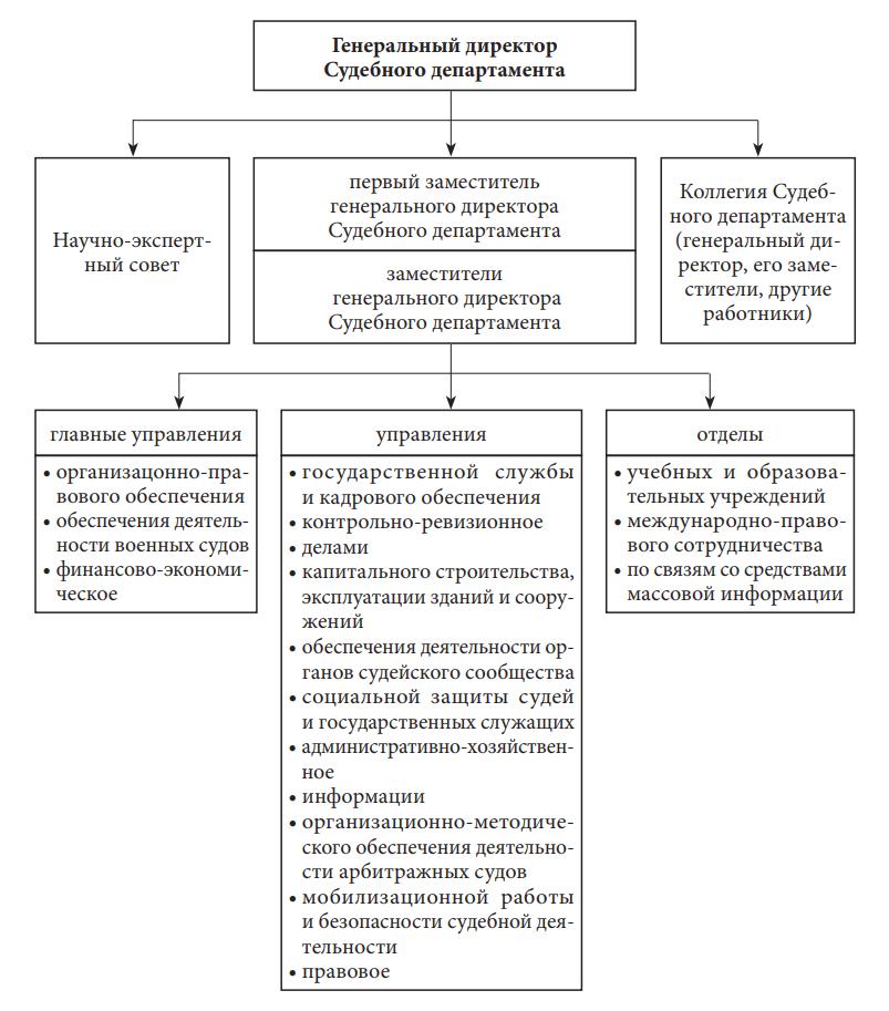 Судебный департамент при Верховном Суде Российской Федерации