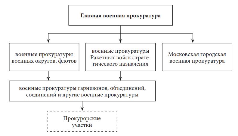 военная прокуратура в Российской Федерации