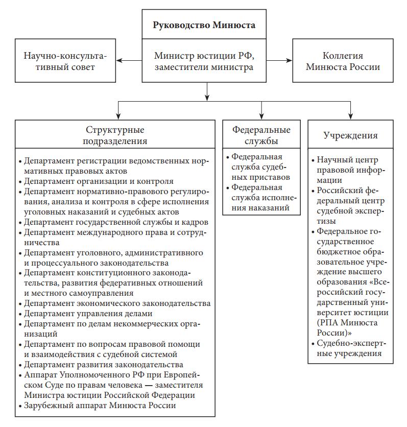 центральный аппарат Министерства юстиции Российской Федерации