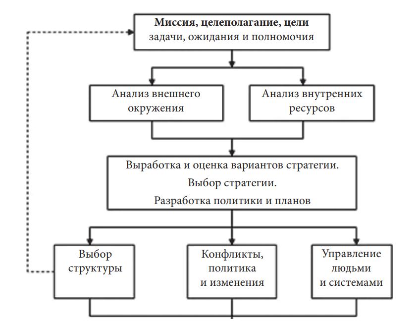 Этапы процесса стратегического управления