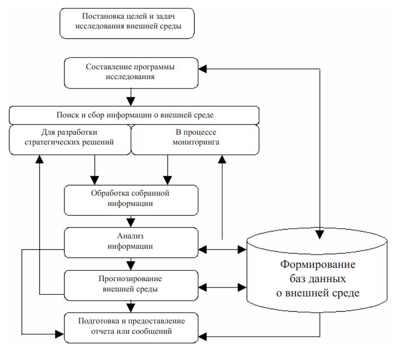 Этапы стратегического анализа внешней среды компании