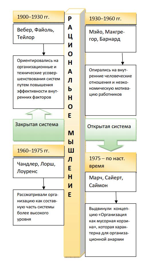 Эволюция взглядов на организацию