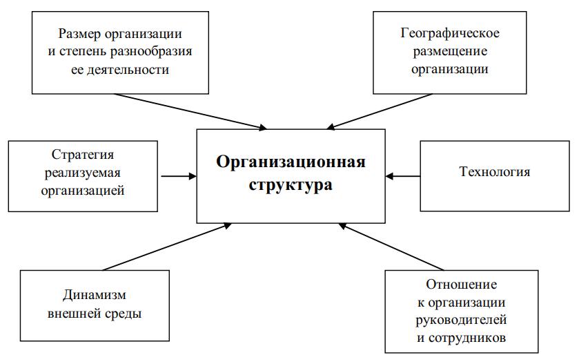 Факторы, влияющие на выбор оргструктуры