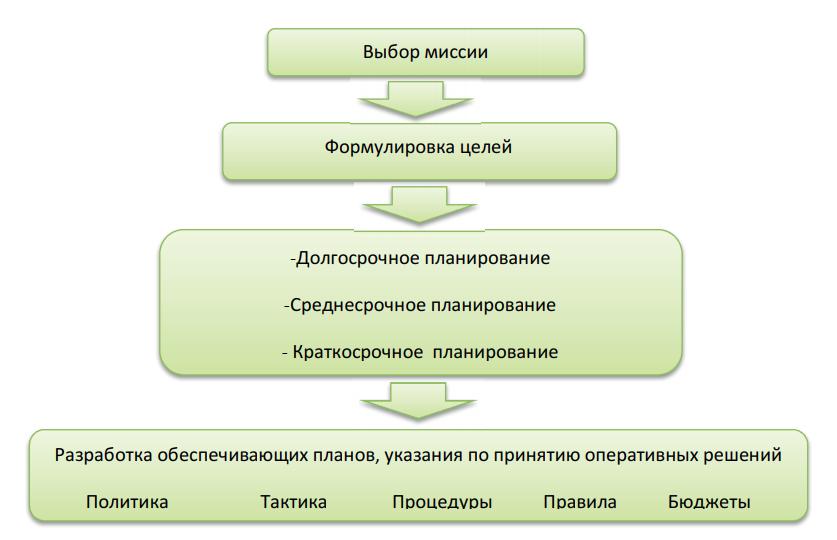 Иерархическая модель стратегического менеджмента