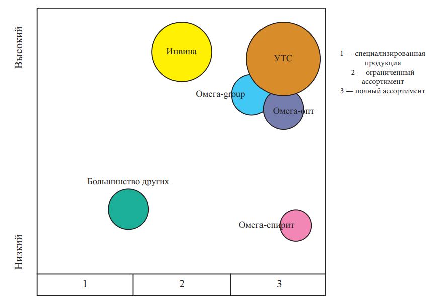 Карта конкурентов на оптовом алкогольном рынке