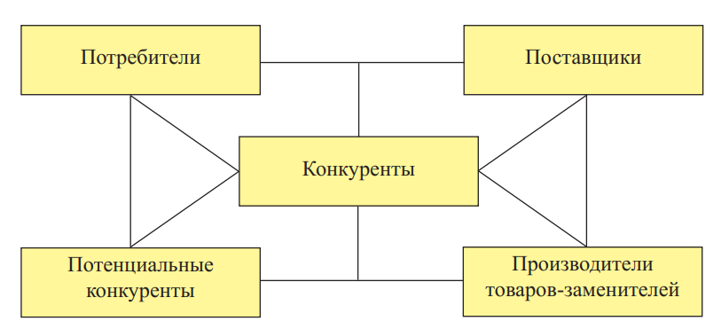 Модель «5 сил конкуренции» М. Портера