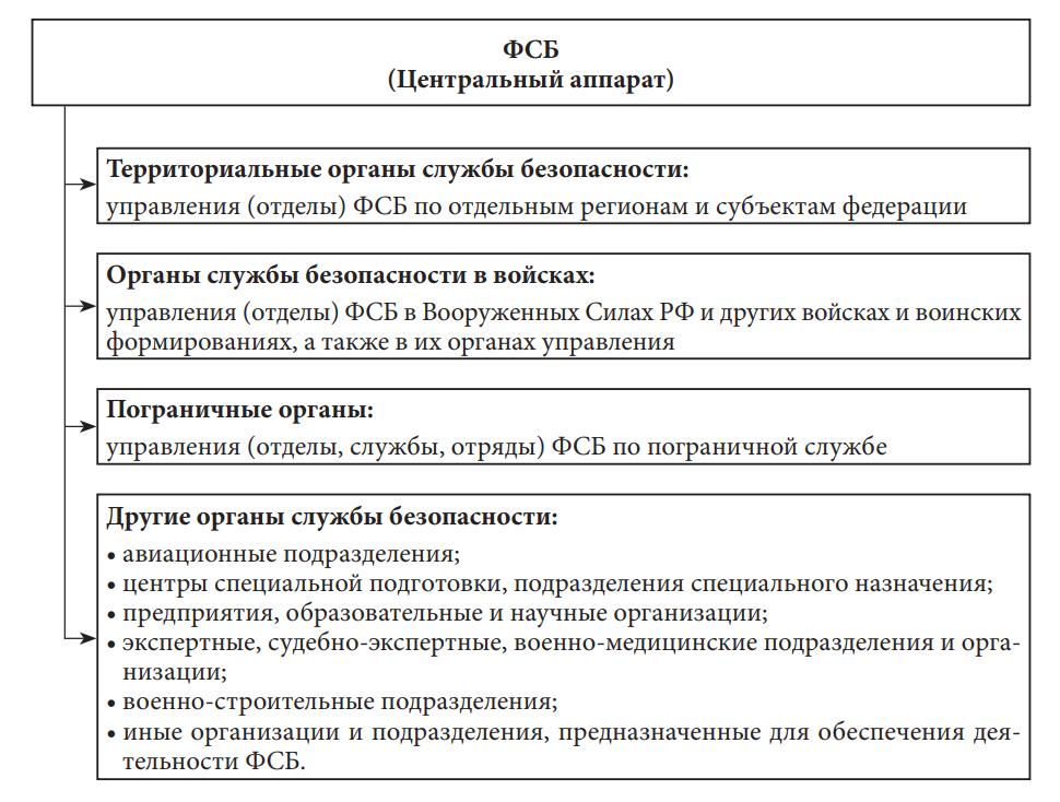 Органы Федеральной службы безопасности Российской Федерации