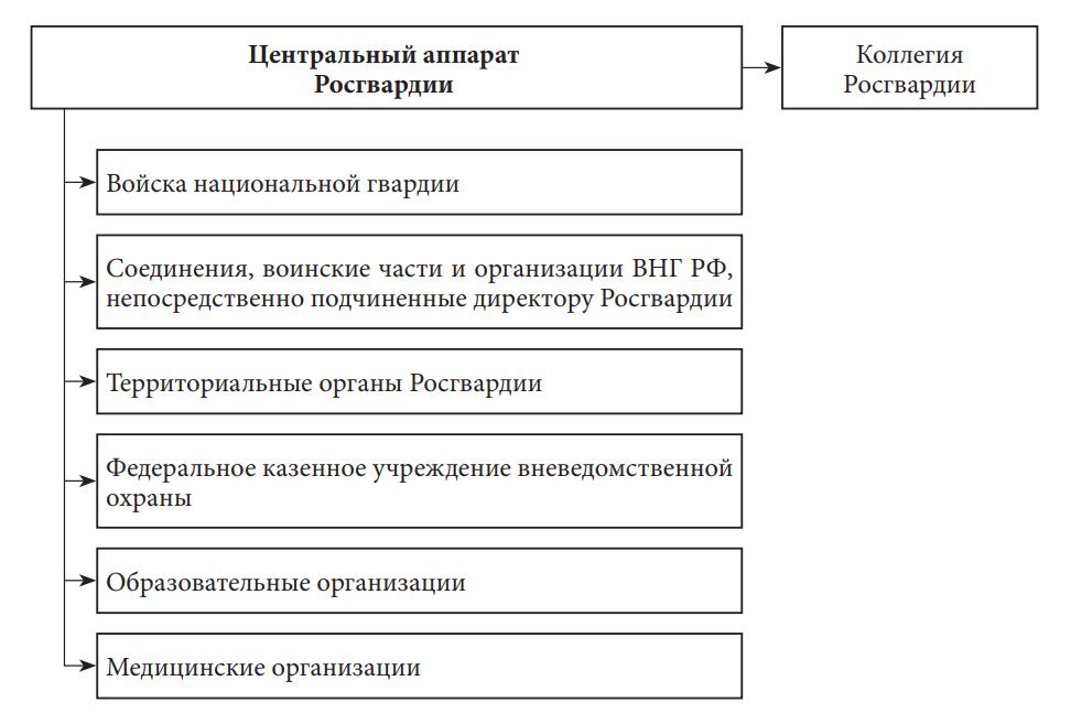 органы Федеральной службы войск национальной гвардии Российской Федерации