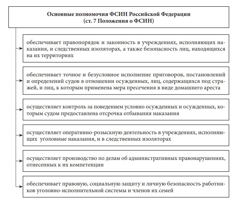 Основные полномочия Федеральной службы исполнения наказаний Российской Федерации