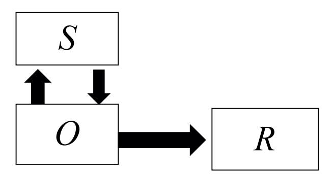 Регулирование поведения управляемого объекта