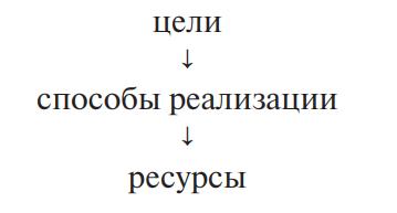 Схема процесса внутрифирменного планирования