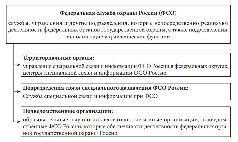Система федеральных органов государственной охраны Российской Федерации