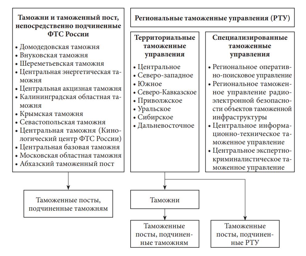 Таможенные органы в Российской Федерации