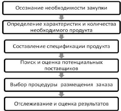 Этапы принятия решения о закупке