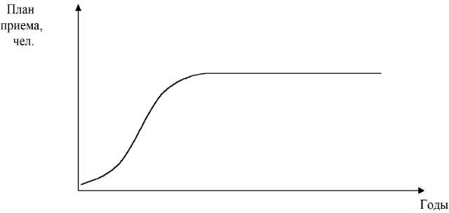 Классическая кривая жизненного цикла образовательной услуги
