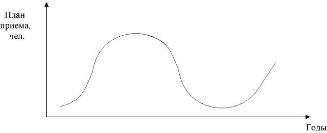 Кривая возобновления