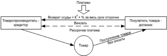 Механизм оформления кредита