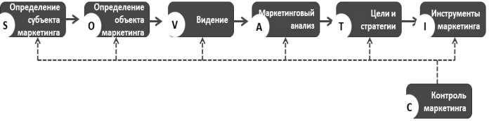 Модель управления процессом маркетинга SOVATIC