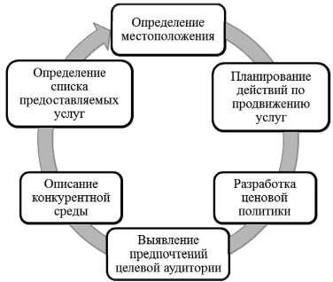 Основные этапы маркетинговой деятельности предприятия общественного питания