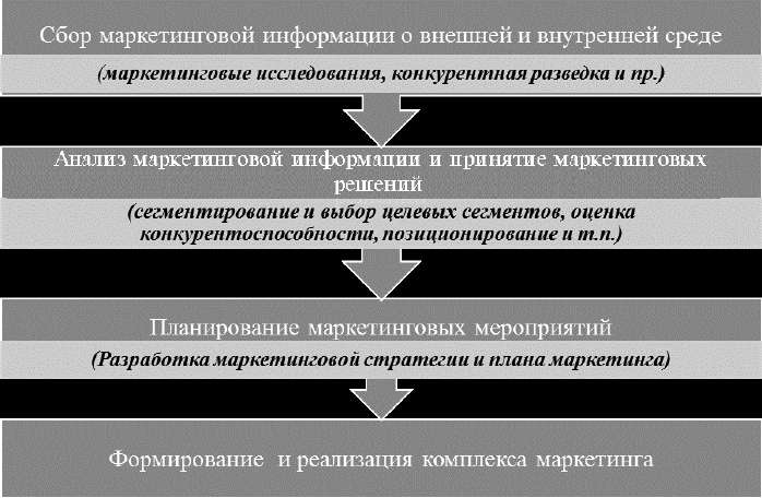 Основные этапы маркетинговой деятельности предприятия общественного питания1