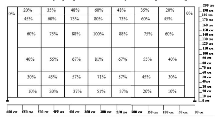Планограмма распределения познавательных ресурсов посетителей при выкладке товара на прилавке высотой 2 м и длиной 6 м