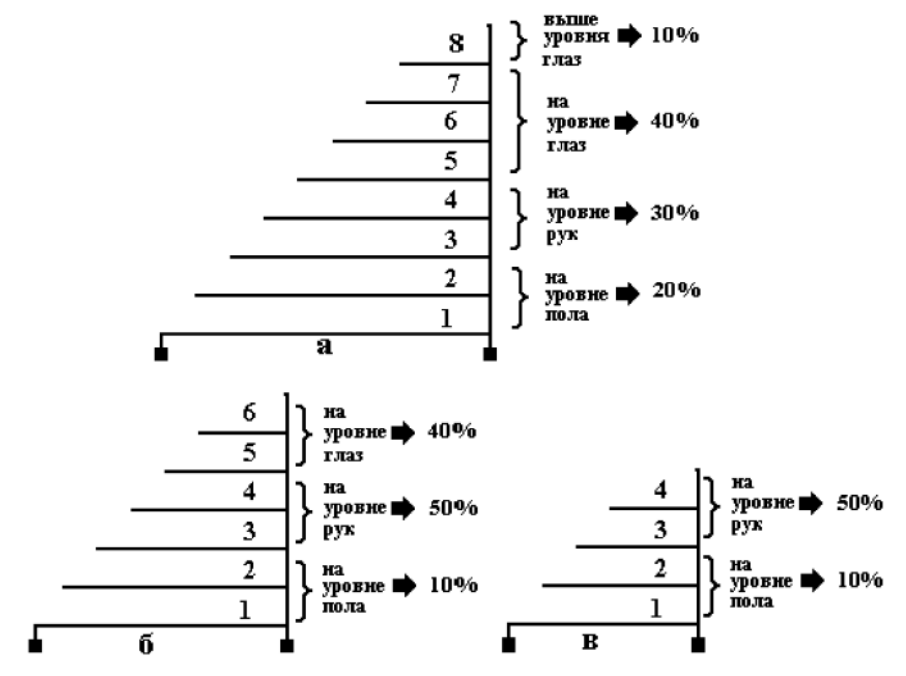 Распределение познавательных ресурсов и объемов продаж при изменении вертикальных размеров прилавков