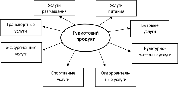 Структура туристского продукта