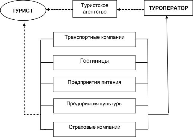 Структурная модель туристской индустрии