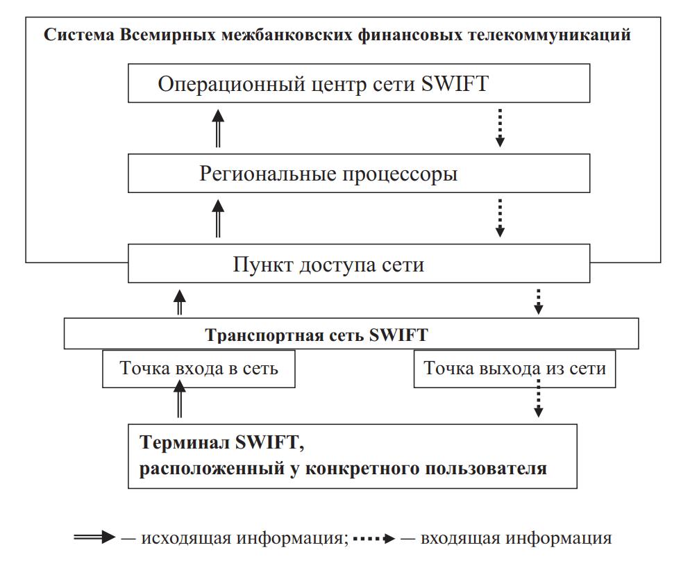 Архитектура сети СВИФТ