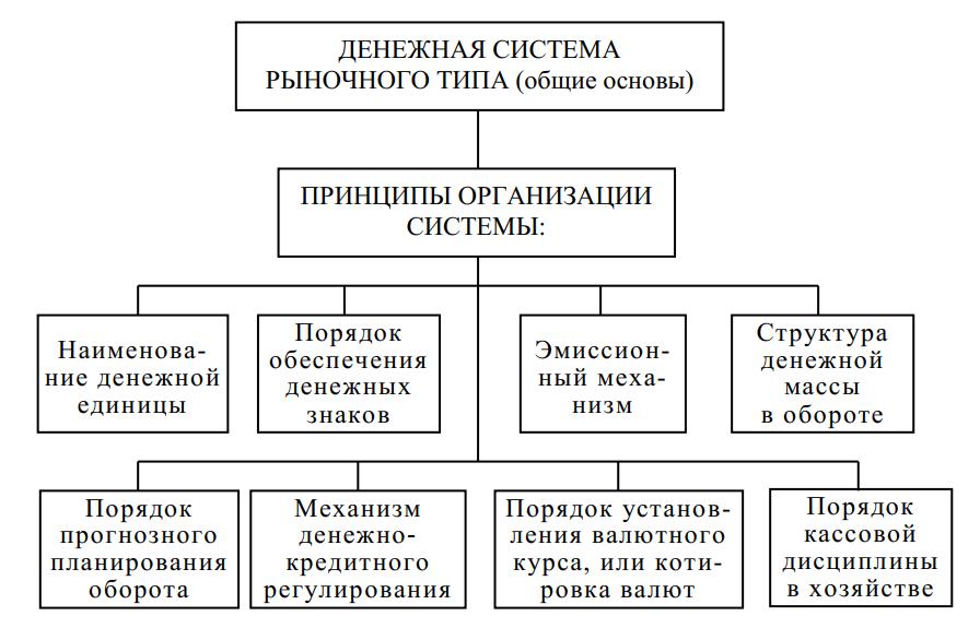 Элементы денежной системы