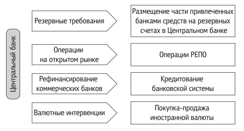 Эмиссионно-регулирующие денежные потоки из Центрального банка РФ