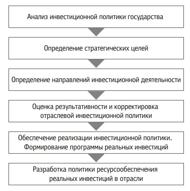 Этапы отраслевой инвестиционной политики