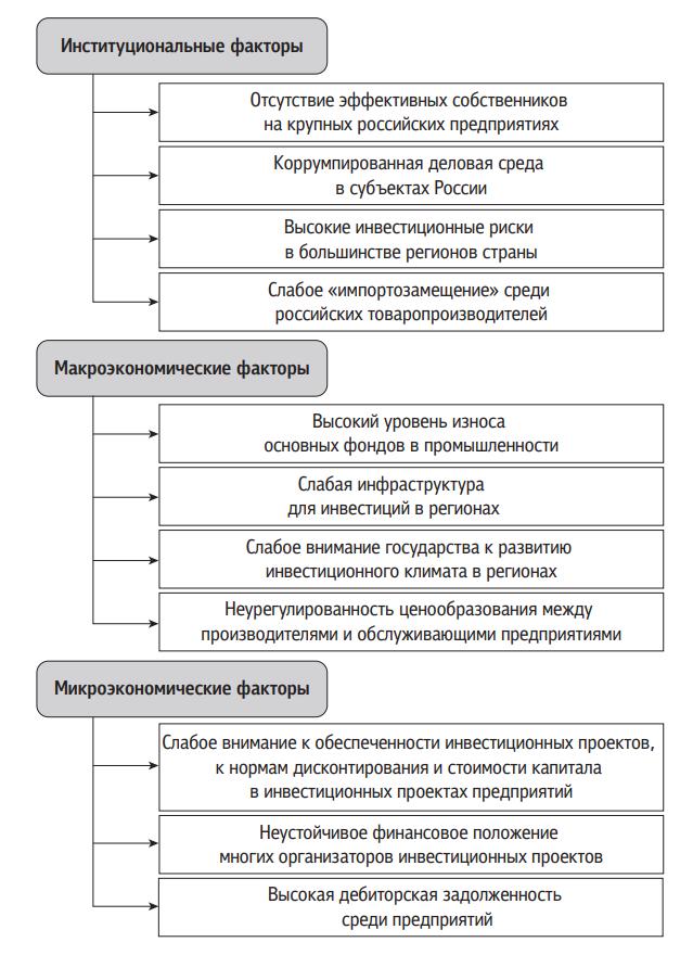 Факторы неэффективного регулирования инвестиционной деятельности в РФ