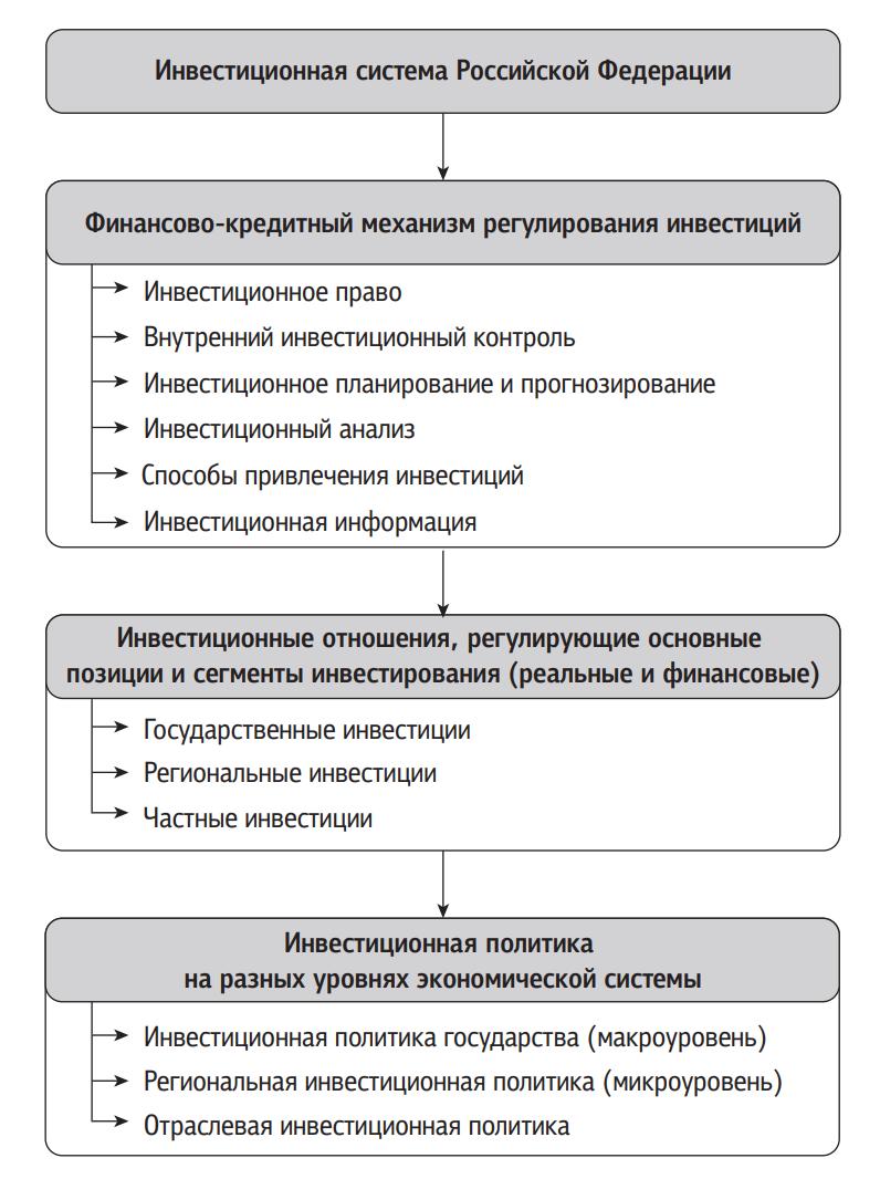 Финансово-кредитный механизм регулирования инвестиций