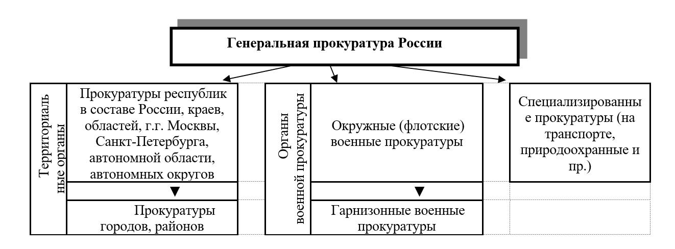 генеральная прокуратура россии