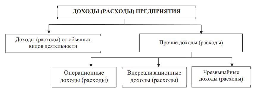 Классификация доходов (расходов) предприятия