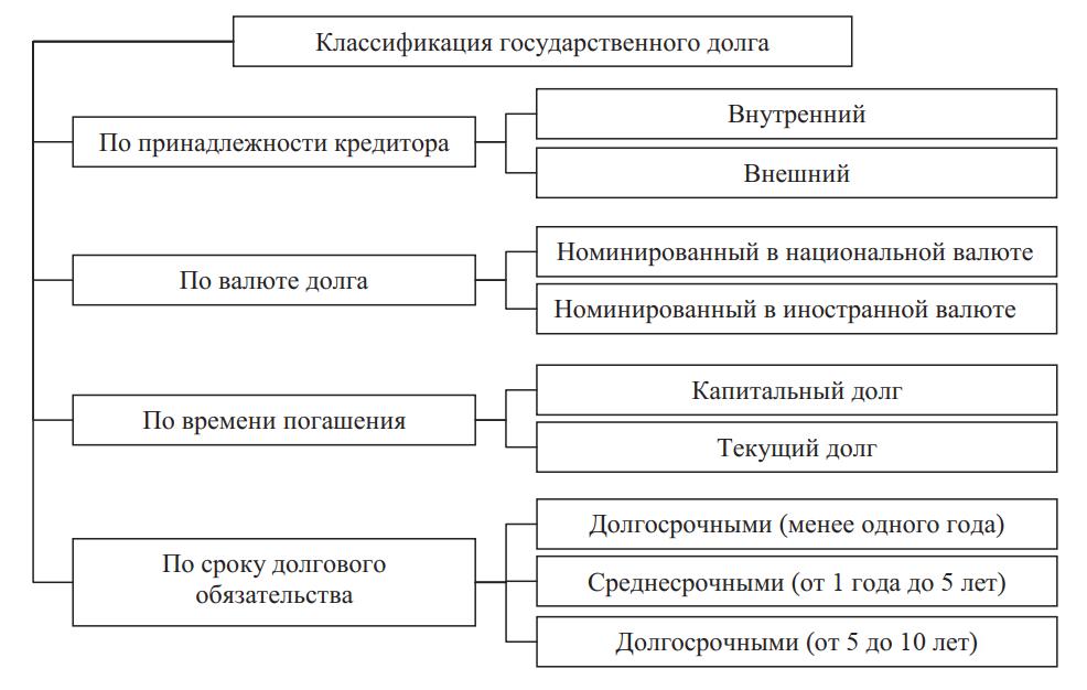 Классификация государственного долга