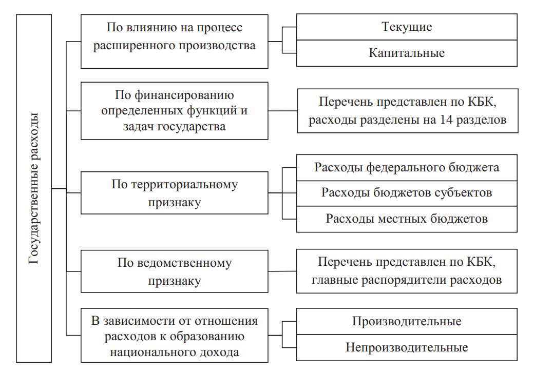 Классификация государственных расходов