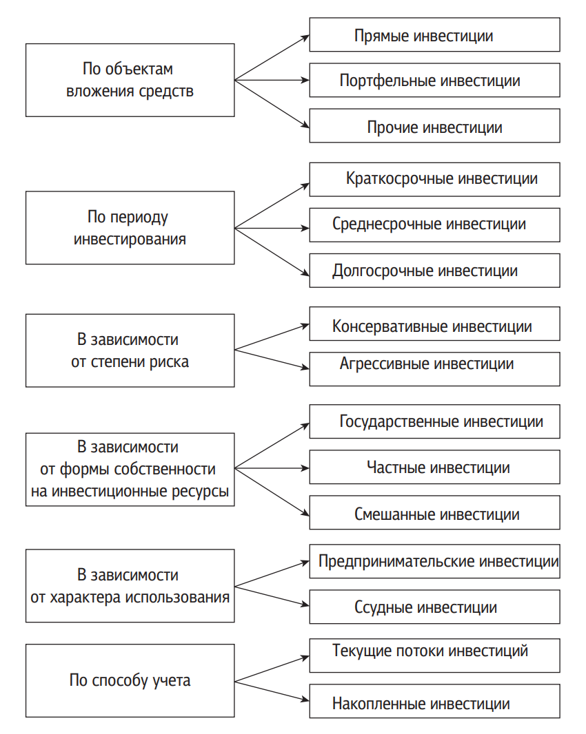 Классификация иностранных инвестиций