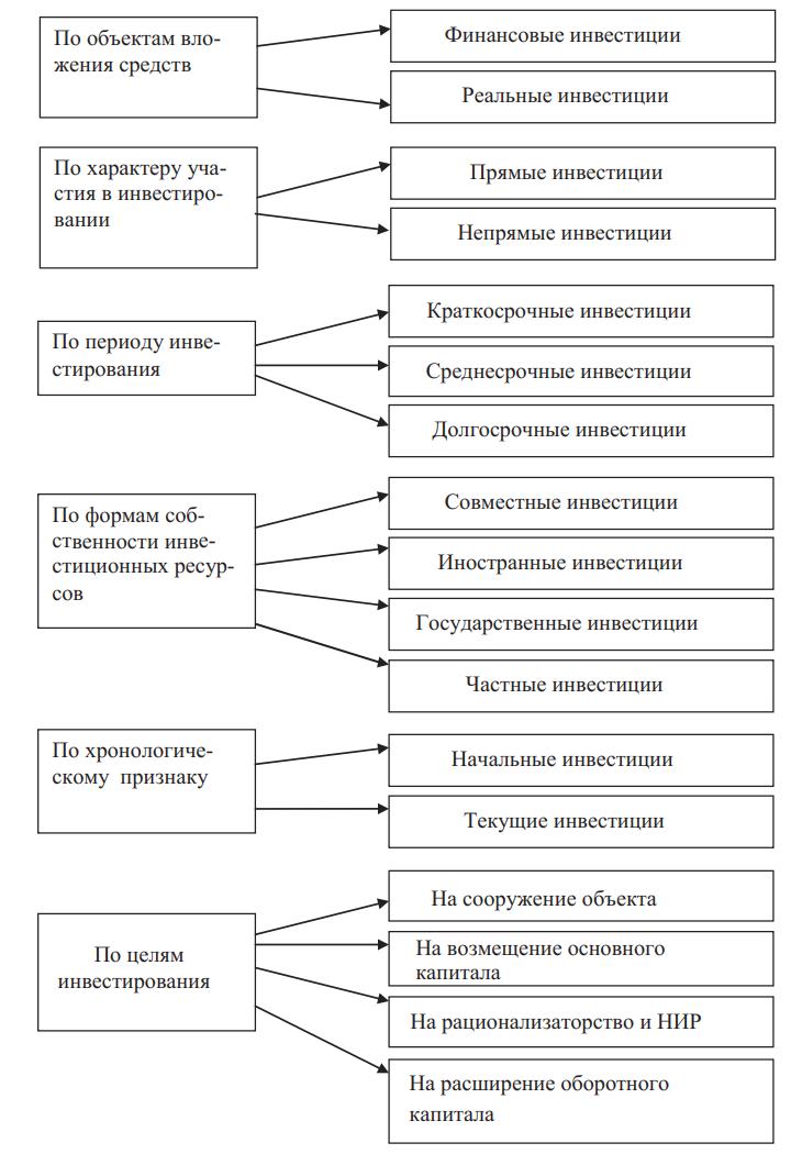 Классификация инвестиций по разным признакам