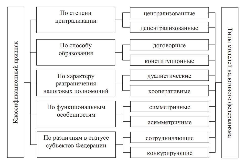Классификация моделей налогового федерализма