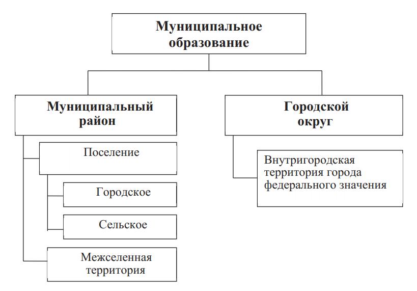 Классификация муниципальных образований